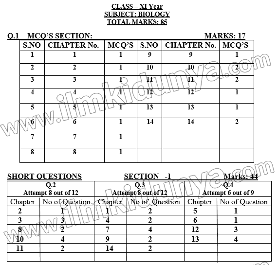 class-11-biology-paper-scheme-punjab-board