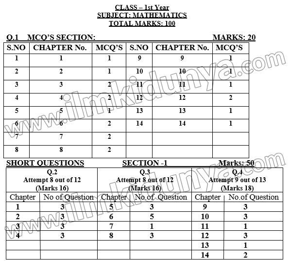 class-11-maths1-paper-scheme-punjab-board