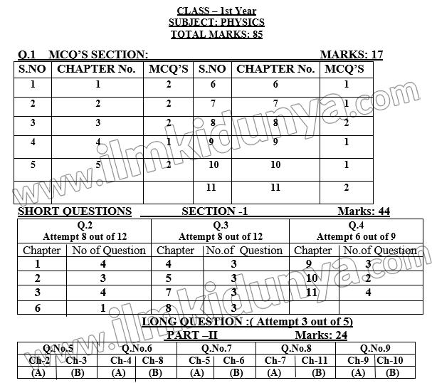 class-11-physics-paper-scheme-punjab-board